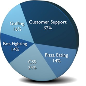 Brad's Skills: 32% Customer Support, 24% CSS, 16% Golfing, 14% Bot-Fighting, 14% Pizza Eating