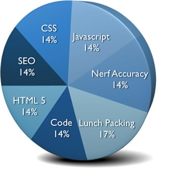 Peter's Skills: 17% Lunch Packing, 14% Code, 14% HTML 5, 14% SEO, 14% CSS, 14% Javascript, 14% Nerf Accuracy